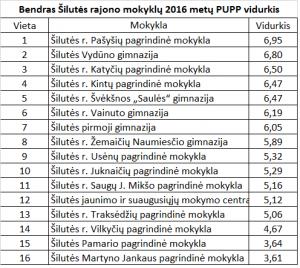 Bendras_PUPP
